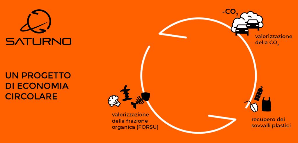 progetto saturno entsorga